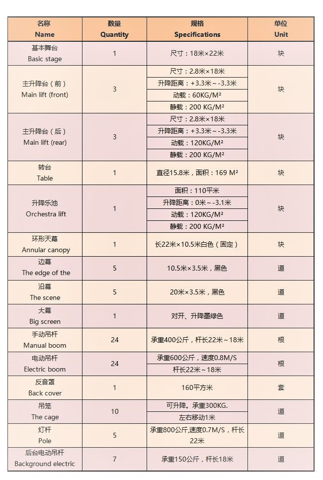 北京保利剧院舞台机械系统配置表.jpg