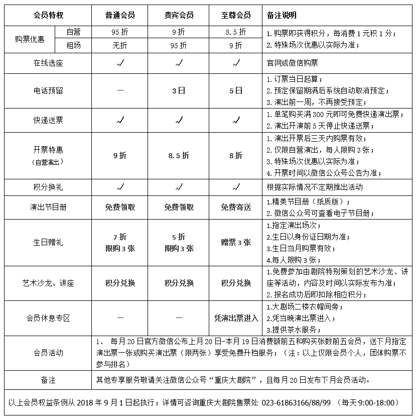 会员权益表.png